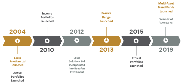 Beaufort Investment Timeline
